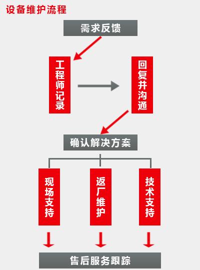 华朗三维设备维护流程图